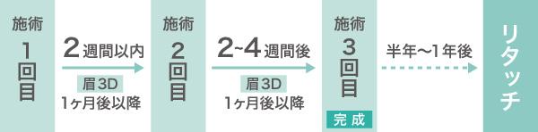 メディカルアートメイク 眉 アイライン ホクロ 大阪