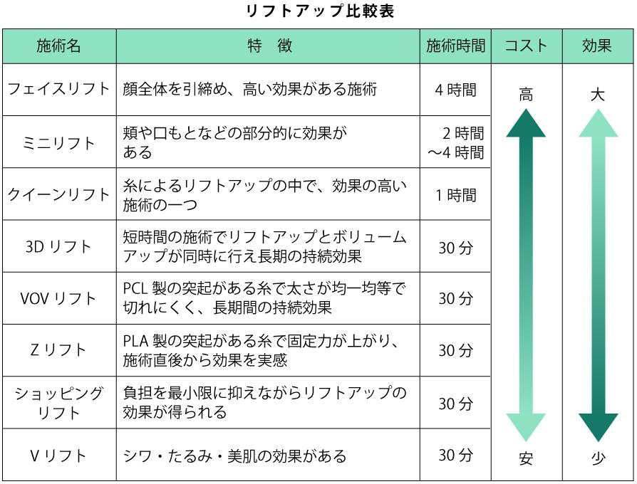 リフトアップ比較表