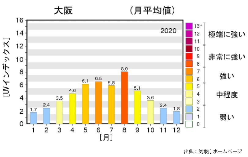 大阪の日最大UVインデックス(解析値)の年間推移グラフ