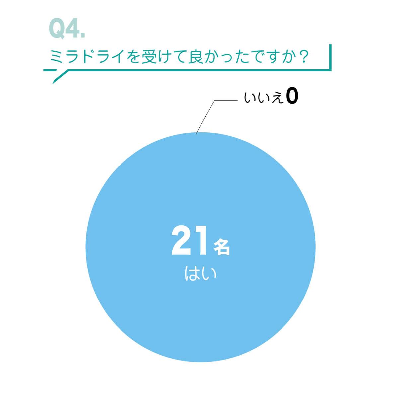 ミラドライアンケート結果Q4. ミラドライを受けて良かったですか?の画像